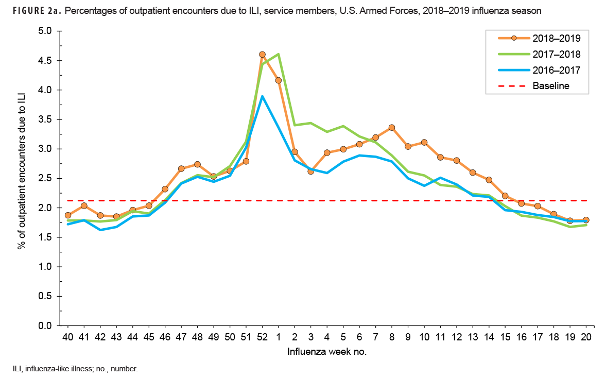FIGURE 2a. Percentages of outpatient encounters due to ILI, service members, U.S. Armed Forces, 2018–2019 influenza season