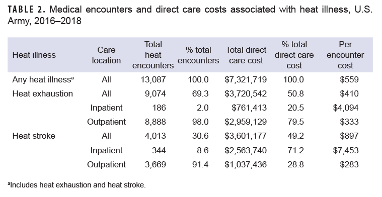 TABLE 2. Medical encounters and direct care costs associated with heat illness, U.S. Army, 2016–2018