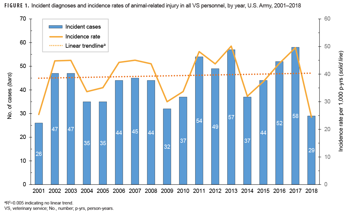 FIGURE 1. Incident diagnoses and incidence rates of animal-related injury in all VS personnel, by year, U.S. Army, 2001–2018