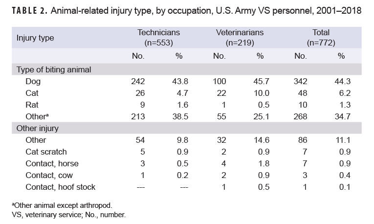 TABLE 2. Animal-related injury type, by occupation, U.S. Army VS personnel, 2001–2018