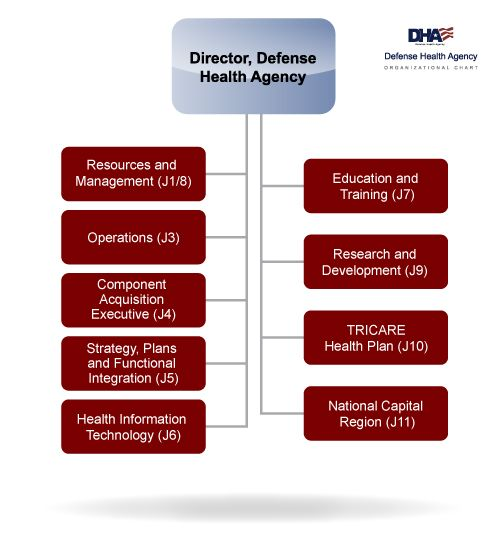 Organizational Chart for the Defense Health Agency that shows the hierarchy of the the directorates.