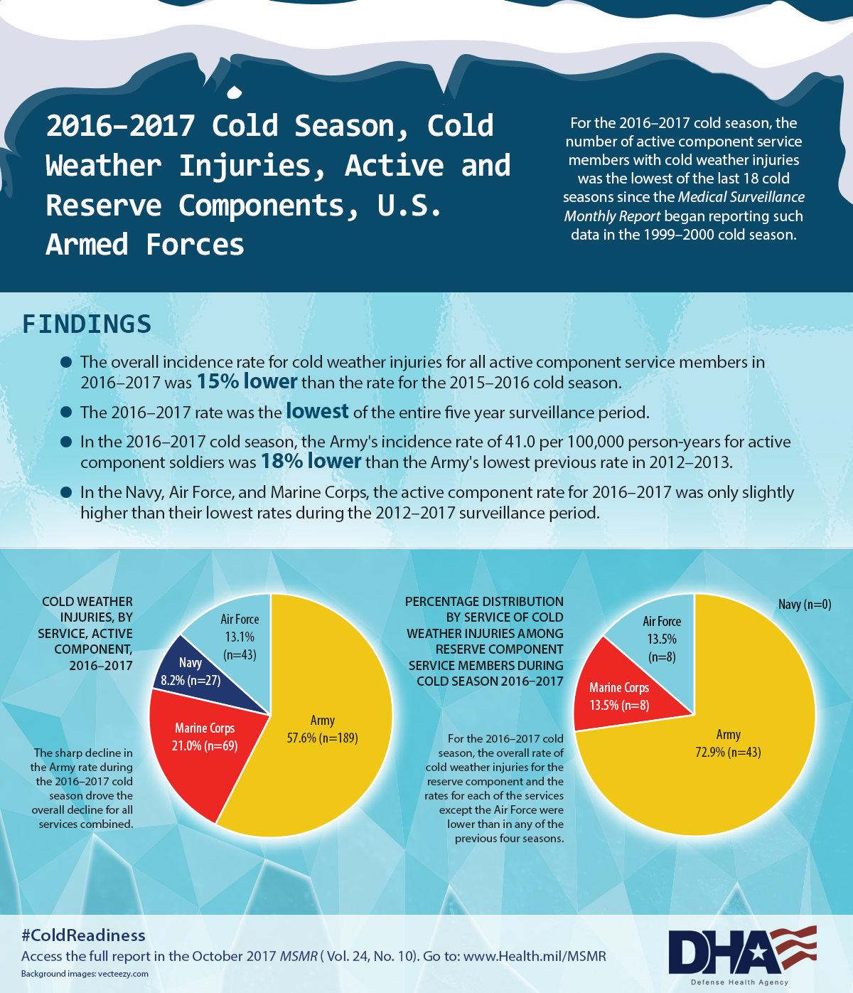 or the 2016 – 2017 cold season, the number of active component service members with cold weather injuries was the lowest of the last 18 cold seasons since the Medical Surveillance Monthly Report (MSMR) began reporting such data in the 1999-2000 cold season. Findings •	The overall incidence rate for cold weather injuries for all active component service members in 2016 – 2017 was 15% lower than the rate for the 2015 – 2016 cold season. •	The 2016 – 2017 rate was the lowest of the entire five year surveillance period. •	In the 2016 – 2017 cold season, the Army's incidence rate of 41.0 per 100,000 person-years for active component soldiers was 18% lower than the Army's lowest previous rate in 2012 – 2013. •	In the Navy, Air Force, and Marine Corps, the active component rate for 2016 – 2017 was only slightly higher than their lowest rates during the 2012—2017 surveillance period. Pie chart 1 (left side of infographic): Cold Weather Injuries, By Service, Active Component, 2016 – 2017 data •	Army 57.6% (n=189) •	Marine Corps 21.0% (n=69) •	Air Force - 13.1% (n=43) •	Navy – 8.2% (n=27) •	The sharp decline in the Army rate during the 2016 – 2017 cold season drove the overall decline for all services combined. Pie chart 2 (right side of infographic): Percentage distribution by service of cold weather injuries among reserve component service members during cold season 2016 – 2017  •	Army 72.9% (n=43) •	Marine Corps 13.5% (n=8) •	Air Force 13.5% (n=8) •	Navy (n= 0) •	For the 2016 – 2017 cold season, the overall rate of cold weather injuries for the reserve component and the rates for each of the services except the Air Force were lower than in any of the previous four seasons. Access the full report in the October 2017 MSMR (Vol. 24, No. 10). Go to: www.Health.mil/MSMR