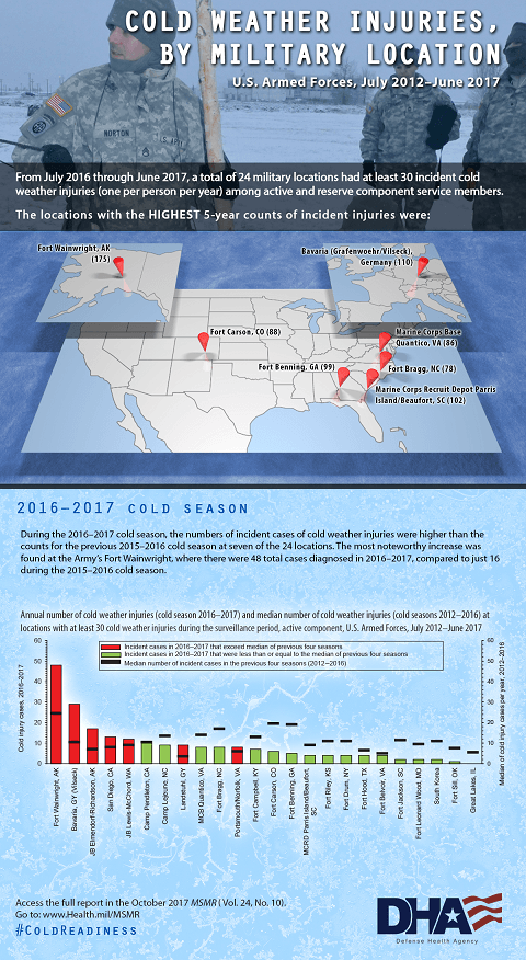 From July 2016 through June 2017, a total of 24 military locations had at least 30 incident cold weather injuries (one per person, per year) among active and reserve component service members.  The locations with the highest 5-year counts of incident injuries were: •	Fort Wainwright, AK (175) •	Bavaria (Grafenwoehr/Vilseck), Germany (110) •	Marine Corps Recruit Depot Parris Island/ Beaufort, SC (102) •	Fort Benning, GA (99) •	Fort Carson, CO (88) •	Marine Corps Base Quantico, VA (86) •	Fort Bragg, NC (78) Map displays the information above. 2016 – 2017 cold season During the 2016 – 2017 cold season, the numbers of incident cases of cold weather injuries were higher than the counts for the previous 2015-2016 cold season at seven of the 24 locations. The most noteworthy increase was found at the Army's Fort Wainwright, where there were 48 total cases diagnosed in 2016 – 2017 , compared to just 16 during the 2015 – 2016 cold season. Bar chart shows annual number of cold weather injuries (cold season 2016 – 2017) and median number of cold weather injuries (cold seasons 2012 – 2016) at military locations with at least 30 cold weather injuries during the surveillance period, active component, U.S. Armed Forces, July 2012 – June 2017. Access the full report in the October 2017 MSMR (Vol. 24, No. 10). Go to: www.Health.mil/MSMR Image in background includes  service members out in the snow.