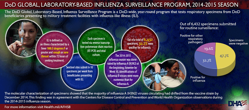 The DoD Global, Laboratory-Based, Influenza Surveillance Program is a DoD-wide, year-round program that tests respiratory specimens from DoD beneficiaries presenting to military treatment facilities with influenza-like illness (ILI). ILI is defined as an illness characterized by a fever 100.5 degrees F or greater and cough or sore throat within 72 hours of seeking treatment. Sentinel sites submit 6-10 specimens per week from beneficiaries presenting with ILI. Each specimen is tested via reverse transcription-polymerase chain reaction (RT-PCR) and viral culture. The 2014-2015 influenza season was dominated by influenza A (H3N2) at the beginning; however by Week 10, identifications of influenza B viruses were more numerous than for influenza A. Out of a total of 6,432 specimens, 32.7% were positive for influenza. Additionally 19.6% of specimens were positive for other respiratory pathogens while 47.7% specimens were negative. The molecular characterization of specimens showed that the majority of influenza A (H3N2) viruses circulating had drifted from the vaccine strain by December 2014. This finding was in agreement with the Centers for Disease Control and Prevention and World Health Organization observations during the 2014-2015 influenza season. For more information visit Health.mil/AFHSB