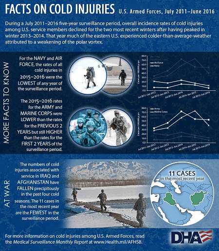 During a July 2011-2016 five-year surveillance period, overall incidence rates of cold injuries among U.S. service members declined for the two most recent winters after having peaked in winter 2013-2014. That year much of the eastern U.S. experienced colder-than-average weather attributed to a weakening of the polar vortex. More facts to know: •	For the Navy and Air Force, the rates of all cold injuries in 2015-2016 were the lowest of any year of the surveillance period. •	The 2015-2016 rates for the Army and Marine Corps were lower than the rates for the previous two years but still higher than the rates for the first two years of the surveillance period.  At war, the numbers of cold injuries associated with service in Iraq and Afghanistan have fallen precipitously in the past four cold seasons. The 11 cases in the most recent year are the fewest in the surveillance period.  For more information on cold injuries among U.S. Armed Forces, read the Medical Surveillance Monthly Report at www.Health.mil/AFHSB