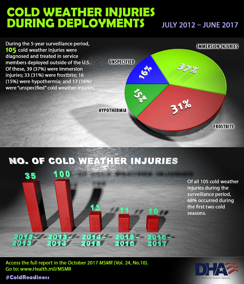 """During the 5-year surveillance period, 105 cold weather injuries were diagnosed and treated in service members deployed outside the U.S. of these, 39 (37%) were immersion injuries; 33 (31%) were frostbite; 16 (15%) were hypothermia; and 17 (16%) were """"unspecified"""" cold weather injuries. Pie chart for cold weather injuries during deployments displays depicting the information above. Number of cold weather injuries bar chart: Of all 105 cold weather injuries during the surveillance period, 68% occurred during the first two cold seasons. Bar chart shows the number of cold weather injuries by year: • 2012-2013 cold season had 35 cold weather injuries • 2013-2014 cold season had 100 cold weather injuries • 2014 -2015 cold season had 13 cold weather injuries • 2015-2016 cold season had 11 cold weather injuries • 2016 – 2017 had 10 cold weather injuries Access the full report in the October 2017 MSMR (Vol. 24, No. 10). Go to: www.Health.mil/MSMR  #ColdReadiness"""