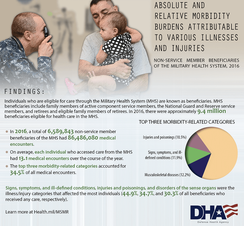 Individuals who are eligible for care through the Military Health System (MHS) are known as beneficiaries. MHS beneficiaries include family members of active component service members, the National Guard and Reserve service members, retirees and eligible family members of retirees. In 2016, there were approximately 9.4 million beneficiaries eligible for health care in the MHS. Findings: •	In 2016, a total of 6,589,843 non-service member beneficiaries of the MHS had 86,486,080 medical encounters. •	On average, each individual who accessed care from the MHS had 13.1 medical encounters over the course of the year. •	The top three morbidity-related categories accounted for 34.5% of all medical encounters. Top Three Morbidity-Related Categories Pie Chart •	Injuries and poisonings (10.5%) – pie slice shown in the color of lavender.  •	Signs, symptoms, and ill-defined conditions (11.9%) – pie slice shown in green. •	Musculoskeletal diseases (12.2%) - pie slice shown in dark blue. •	Orange of pie chart indicates the other morbidity related categories (make up approximately 65.4% of the pie chart). Signs, symptoms, and ill-defined conditions, injuries and poisonings, and disorders of the sense organs were the illness/injury categories that affected the most individuals (44.9%, 34.7%, and 30.3% of all beneficiaries who received any care, respectively). Learn more at Health.mil/MSMR Other images seen on graphic:  Father and baby daughter at medical appointment with a family doctor from the MHS.