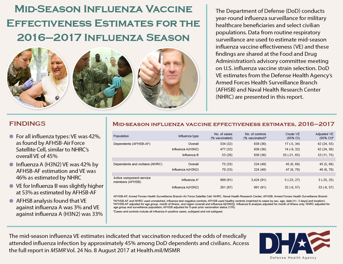 The Department of Defense (DoD) conducts year-round influenza surveillance for military healthcare beneficiaries and select civilian populations. Data from routine respiratory surveillance are used to estimate mid-season influenza vaccine effectiveness (VE) and these findings are shared at the Food and Drug Administration's advisory committee meeting on U.S. influenza vaccine strain selection. DoD VE estimates from the Defense Health Agency's Armed Forces Health Surveillance Branch (AFHSB) and Naval Health Research Center (NHRC) are presented in this report. Findings •	For all influenza types: VE was 42% as found by AFHSB-Air Force Satellite Cell, similar to NHRC's overall VE of 45% •	Influenza A (H3N2) VE was 42% by AFHSB-AF estimation and VE was 46% as estimated by NHRC •	VE for Influenza B was slightly higher at 53% as estimated by AFHSB-AF •	AFHSB analysis found that VE against influenza A was 3% and VE against influenza A (H3N2) was 33% Table showing the mid-season influenza effectiveness estimates, 2016 –2017 displays. The mid-season influenza VE estimates indicated that vaccination reduced the odds of medically attended influenza infection by approximately 45% among DoD dependents and civilians. Access the full report in MSMR Vol. 24 No. 8 August 2017 at Health.mil/MSMR  Three photos display on this infographic: 1.	An elderly woman receiving a flu show from a female service member 2.	Female service member receives a flu shot 3.	Male physician hold a flu shot