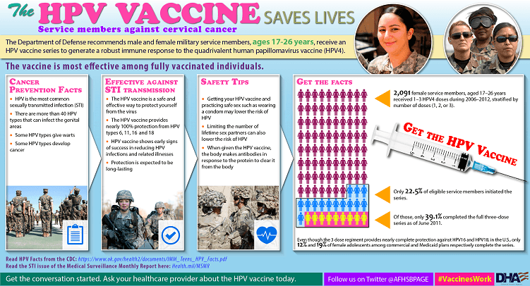 The Defense Department recommends male and female military service members, ages 17-26 years, receive an HPV vaccine series to generate a robust immune response to the quadrivalent human papillomavirus vaccine (HPV4). This graphic highlights information the benefits of the HPV vaccine. The vaccine is most effective among fully vaccinated individuals.   Cancer Prevention Facts •	HPV is the most common sexually  transmitted infection (STI) •	There are more than 40 HPV types that can infect the genital areas •	Some HPV types give warts •	Some HPV types develop cancer  Effective Against STI Transmission •	The HPV vaccine is a safe and effective way to protect yourself from the virus •	The HPV vaccine provides nearly 100% protection from HPV types 6,11,16 and 18 •	HPV vaccine shows early signs of success in reducing HPV infections and related illnesses •	Protection is expected to be long-lasting  Safety Tips •	Getting your HPV vaccine and practicing safe sex such as wearing a condom may lower the risk of HPV •	Limiting the number of lifetime sex partners can also lower the risk of HPV •	When given the HPV vaccine, the body makes antibodies in response to the protection to clear it from the body  Get the Facts •	2,091 female service members aged 17-26 years received 1-3 HPV4 doses during 2006-2012, stratified by number of doses (1, 2, or 3).  Get the HPV Vaccine •	Only 22.5% of eligible service members initiated the series •	Of those, only 39.1% completed the full three-dose series as of June 2011.  Even though the 3 dose regiment provides nearly complete protection against HPV16 and HPV18, in the U.S., only 12% and 19% of female adolescents among commercial and Medicaid plans respectively complete the series.  Read HPV Facts from the CDC: https://www.ok.gov/health2/documents/IMM_Teens_HPV_Facts.pdf  Read the STI issue of the Medical Surveillance Monthly Report at Health.Mil/MSMR   Get the conversation started. Ask your healthcare provider about the HPV vaccine today. Follow us on Twitter @AFHSBPAGE and use hashtag #VaccinesWork.