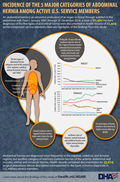 "An abdominal hernia is an abnormal protrusion of an organ or tissue through a defect in the abdominal wall. This infographic provides information on incident diagnoses of the five types of abdominal hernia that were documented in health records of 72,404 active component service members from 1 January 2005 through 31 December 2014.  A total of 87,480 incident diagnoses of the five types of abdominal hernia were documented in health records of 72,404 active component service members. Here are highlights of the findings from this study: •	The give types of abdominal hernia categories used in this analysis were: inguinal, umbilical ventral/ incisional, femoral and ""other."" •	 During the 10-year interval, incidence rates for most of the five types of hernia trended downward but increased for umbilical hernias in both males and females and ventral/ incisional hernias among females. •	Overall incidence rate of inguinal hernias among males was six times the rate among females. •	Incidence rates of femoral, ventral/ incisional and umbilical hernias were higher among females than males. •	For most types of hernia incidence rates tend to be higher among older age groups.  Abdominal hernias are diagnosed most frequently in the inguinal, umbilical, and femoral regions, but another category of relatively common hernias of the anterior abdominal wall includes ventral and incisional hernias. Health records contained documentation for 35,624 surgical procedures whose description corresponded to the types of hernia diagnoses in U.S. military service members. Learn more about the findings of the study at Health.mil/MSMR"