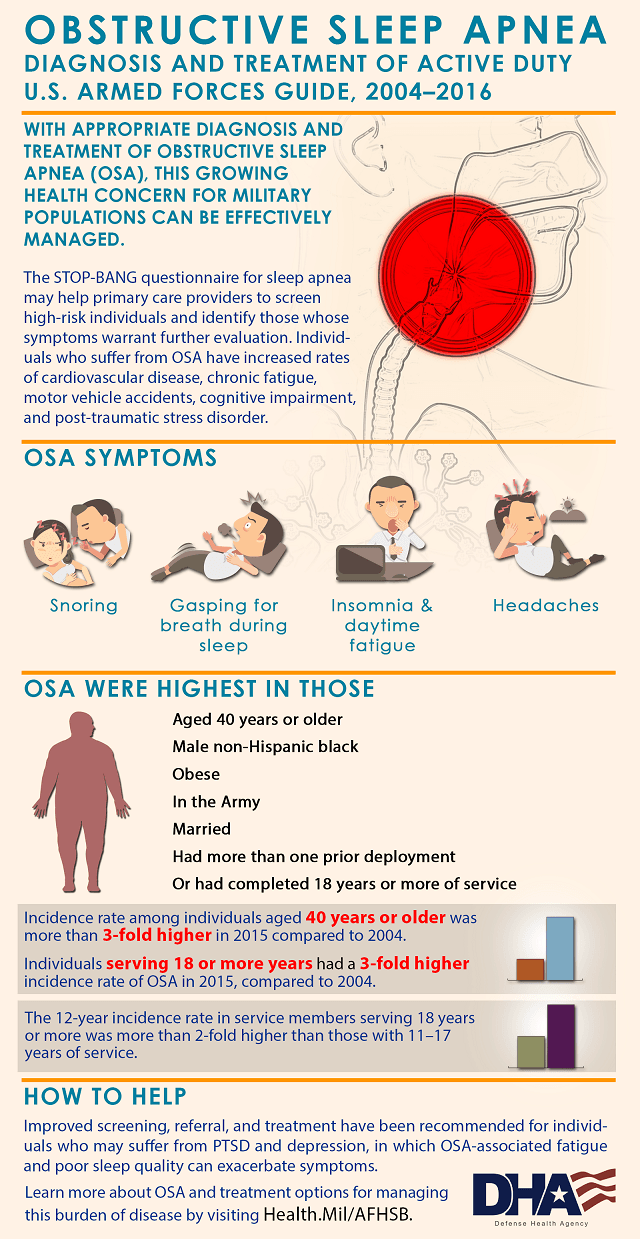 This infographic provides information on Obstructive sleep apnea (OSA) diagnosis and treatment of active duty U.S. Armed Forces to help primary care providers screen high-risk individuals and encourage patients to explore OSA treatment options for managing this burden of disease. The data comes from an analysis of sleep apnea conducted from 2004 through 2016.  With appropriate diagnosis and treatment of OSA, this growing health concern for military populations can be effectively managed. OSA symptoms include snoring, gasping for breath during sleep, headaches, insomnia and daytime fatigue. During the surveillance period, OSA were highest in those aged 40 years or older, male non-Hispanic  black, obese, army service members, married, had more than one prior deployment or had completed 18 years or more of service.  The incidence rate among individuals aged 40 years or older was more than 3-fold higher in 2015 compared to 2004. Individuals serving 18 or more years had a 3-fold higher incidence rate of OSA in 2015, compared to 2004. The 12-year incidence rate in service members serving 18 years or more was more than 2-fold higher than those with 11-17 years of service.  Improved screening, referral, and treatment have been recommended for individuals who may suffer from post-traumatic stress disorder (PTSD) and depression, in which OSA-associated fatigue and poor sleep quality can exacerbate symptoms.  Additionally, the STOP-BANG questionnaire for sleep apnea may help primary care providers to screen high-risk individuals and identify those whose symptoms warrant further evaluation. Individuals who suffer from OSA have increased rates of cardiovascular disease, chronic fatigue, motor vehicle accidents, cognitive impairment, and post-traumatic stress disorder.  Learn more about OSA and treatment options for managing this burden of disease by visiting Health.Mil/AFHSB