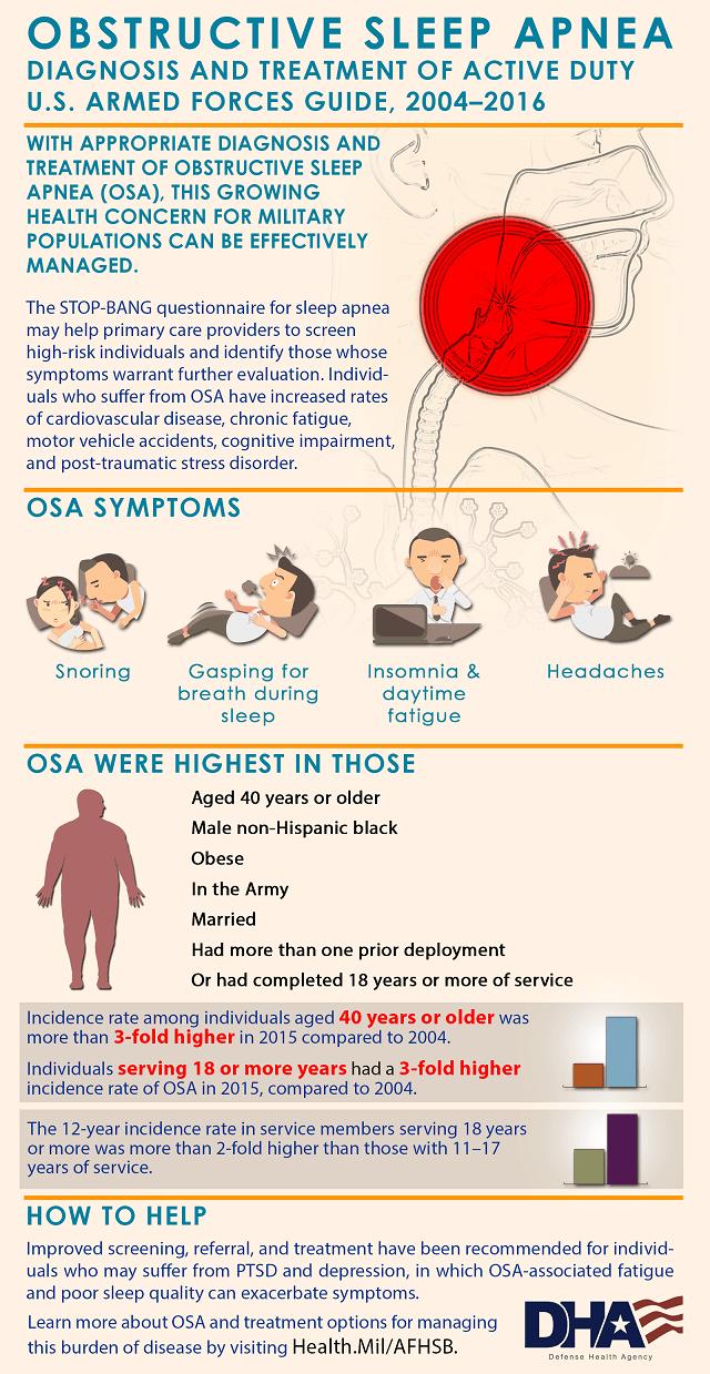 Obstructive Sleep Apnea Diagnosis Treatment Guide Active