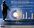 This report characterizes the rates of Chlamydia Trachomatis (CT) during the pre-deployment, deployment, and post-deployment phases for active component members of the U.S. Army, Navy, Air Force and Marine Corps. The surveillance period was 2008 through 2015.  For incidence rates of laboratory-confirmed Chlamydia Trachomatis diagnoses, by deployment cycle and sex, active component, U.S. Armed Forces, 2008-2015, there were 84,783 cases for men and 54,867 cases for women. The surveillance period findings show: •	Rates of CT were highest during the pre-deployment phase for both sexes •	Males tended to have similar rates of CT across pre-, post-, and non-deployed phases •	Women had substantial rate differences between phases  The results of these analyses underscore the need for better screening and documentation of STIs during deployment to assess the true burden of disease. Learn more about rates of CT among U.S. Armed Forces by visiting Health.mil/MSMR