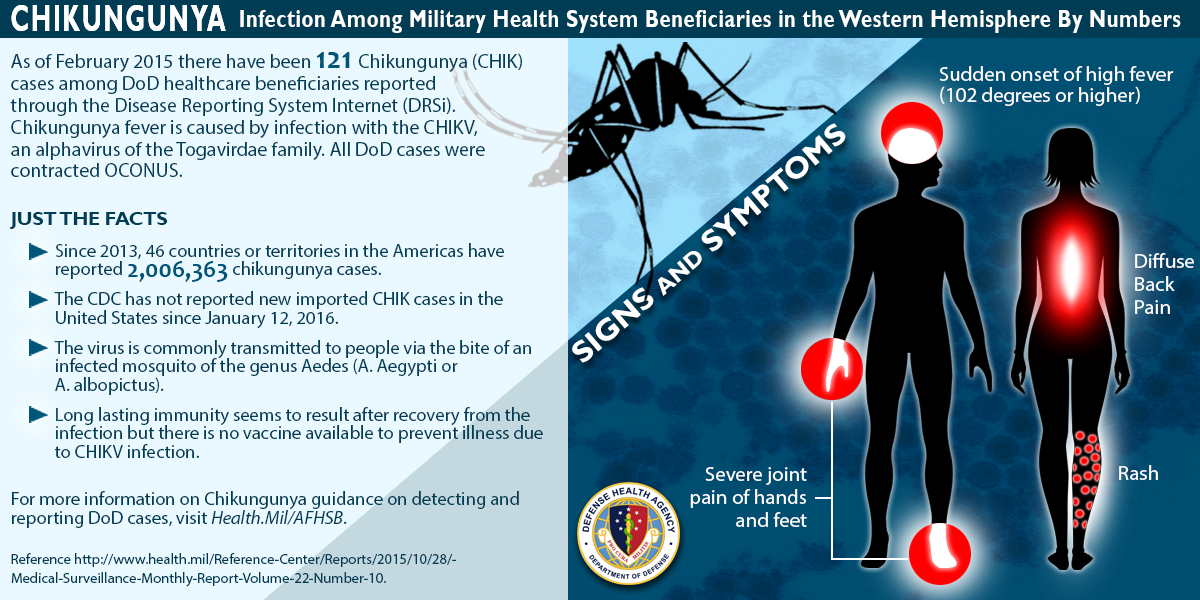 the Disease Reporting System Internet (DRSi). It also describes signs and symptoms of Chikungunya infection.  As of February 2015 there have been 121 Chikungunya (CHIK) cases among DoD healthcare beneficiaries reported through the DRSI. Chikungunya fever is caused by infection with the CHIKV an alphavirus of the Togavirdae family. All DoD Cases were contracted OCONUS.  Just the facts  •	Since 2013, 46 countries or territories in the Americas have reported 2,006,363 chikungunya cases. •	The CDC has not reported new imported CHIKV cases in the United States since January 12, 2016. •	The virus is commonly transmitted to people via the bite of an infected mosquito of the genus Aedes (A. Aegypti or A. albopictus). •	Long lasting immunity seems to result after recovery from the infection but there is no vaccine available to prevent illness due to CHIKV infection.  For more information on Chikungunya guidance on detecting and reporting DoD cases, visit Health.mil/AFHSB.