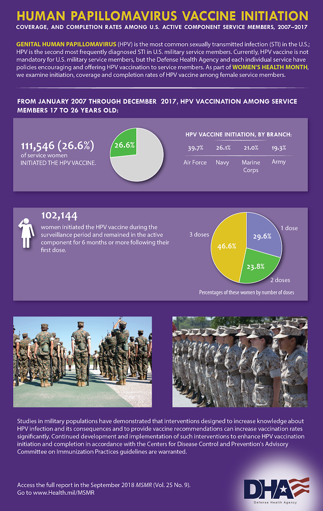 This infographic provides details about the coverage and completion rates of the Human Papillomavirus Vaccine among U.S. Active Component Service Members from 2007-2017