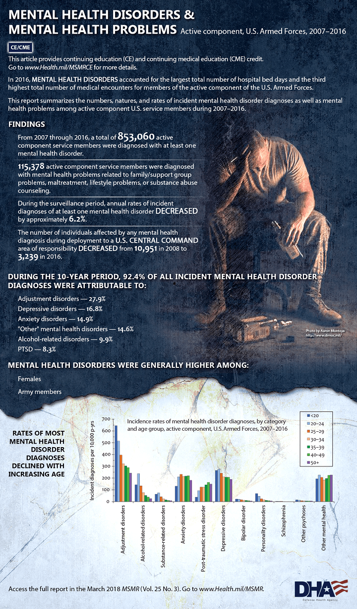 This report summarizes the numbers, natures, and rates of incident mental health disorder diagnoses as well as mental health problems among active component U.S. service members during 2007–2016.