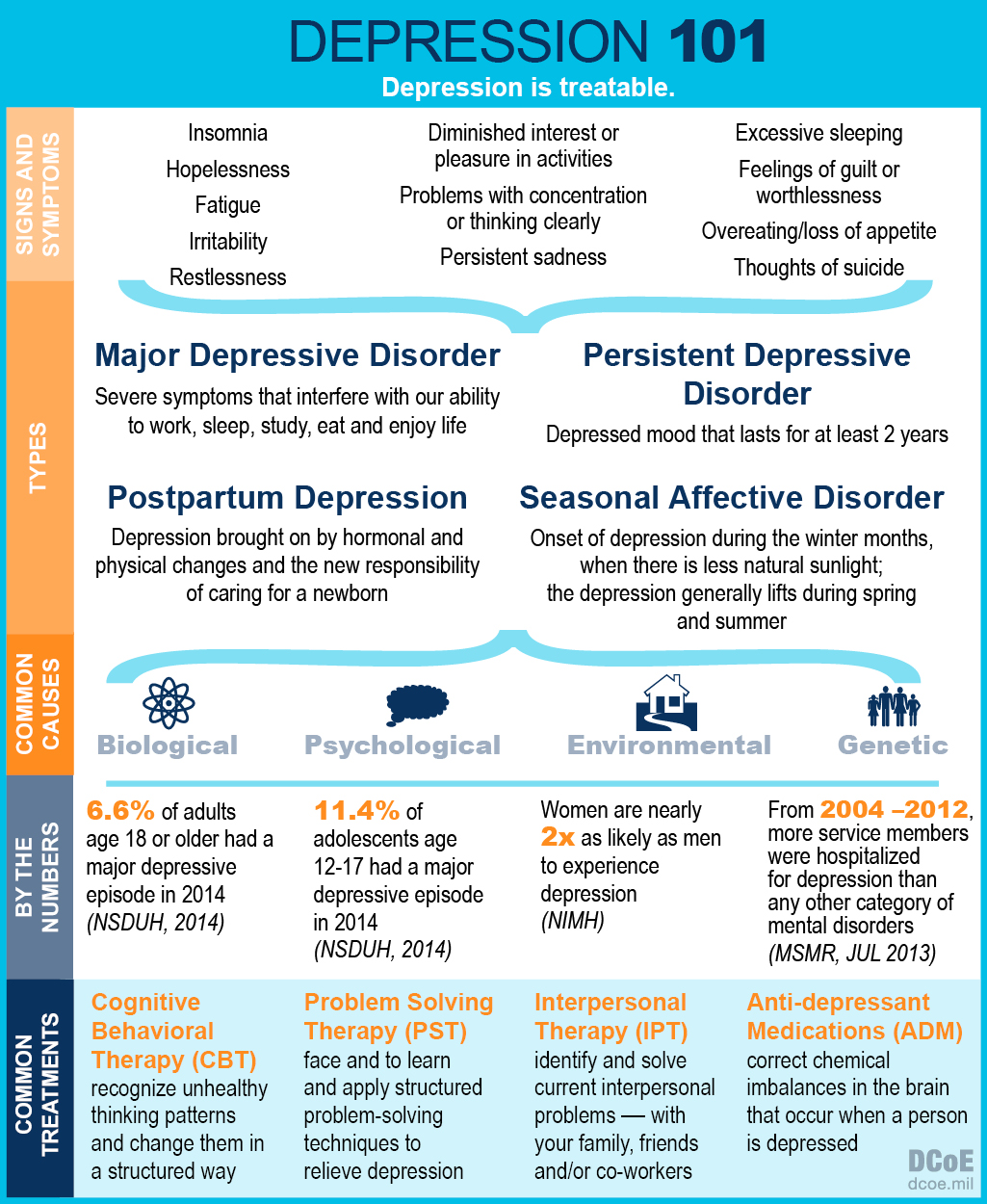 Infographic about Depression symptoms and treatment