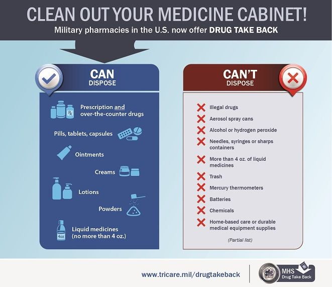 Infographic listing the items than can and can't be disposed of at military pharmacies.