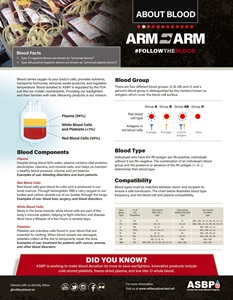 This infographic provides educational information about donating blood.