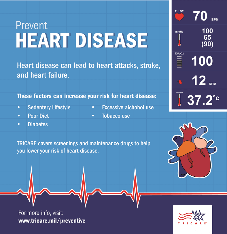 This infographic describes conditions that can increase your chance of having heart disease