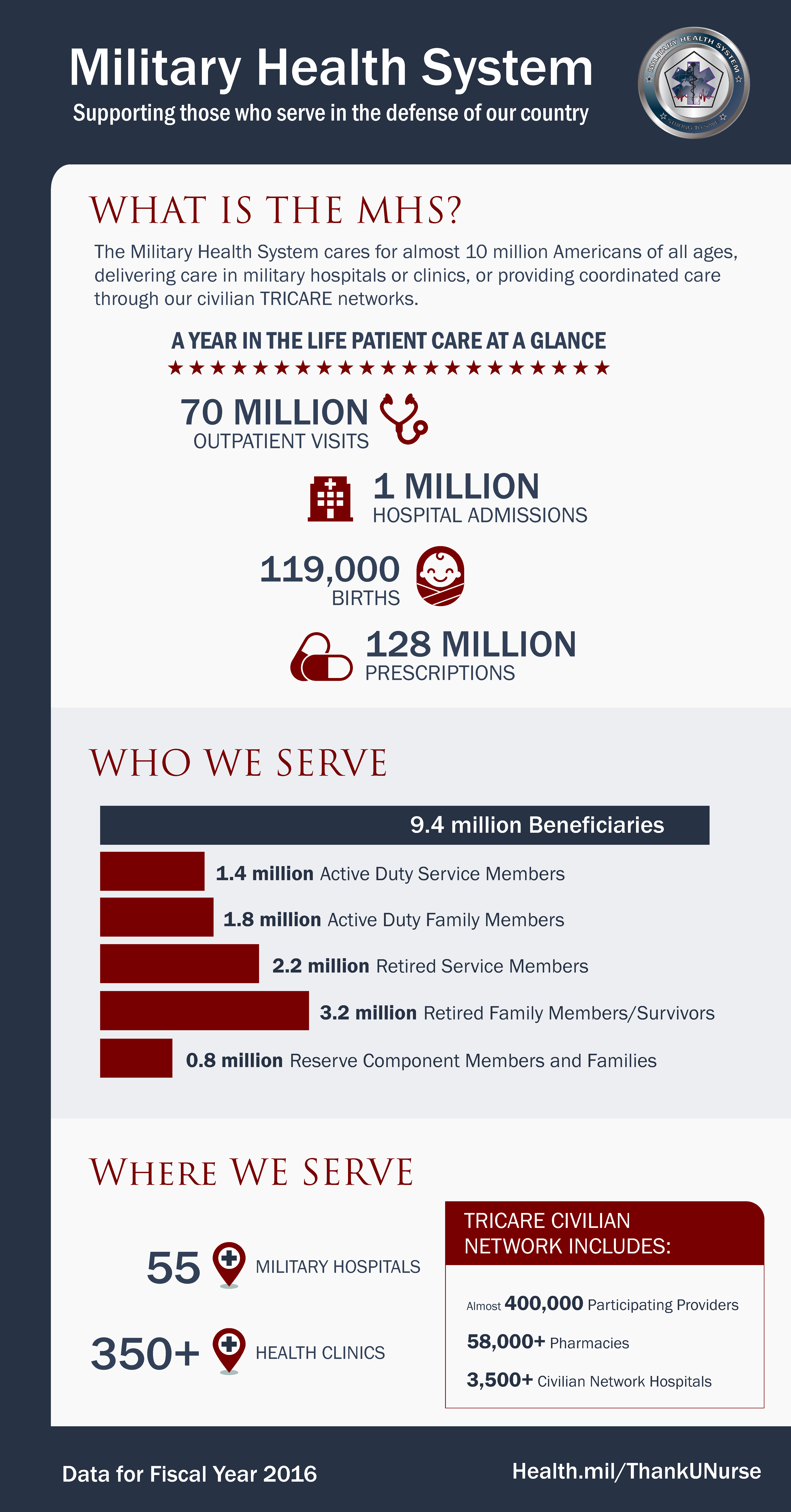 The Military Health System cares for almost 10 million Americans of all ages, delivering care in military hospitals or clinics, or providing coordinated care through our civilian TRICARE networks.