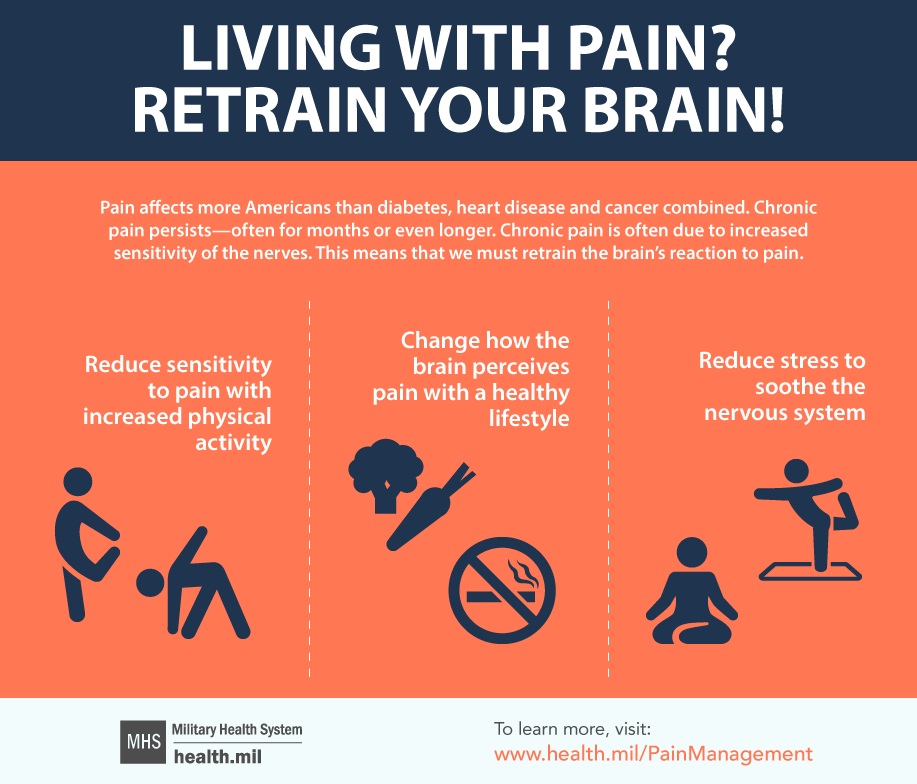 This infographic describes ways to retrain the brain's reaction to pain.