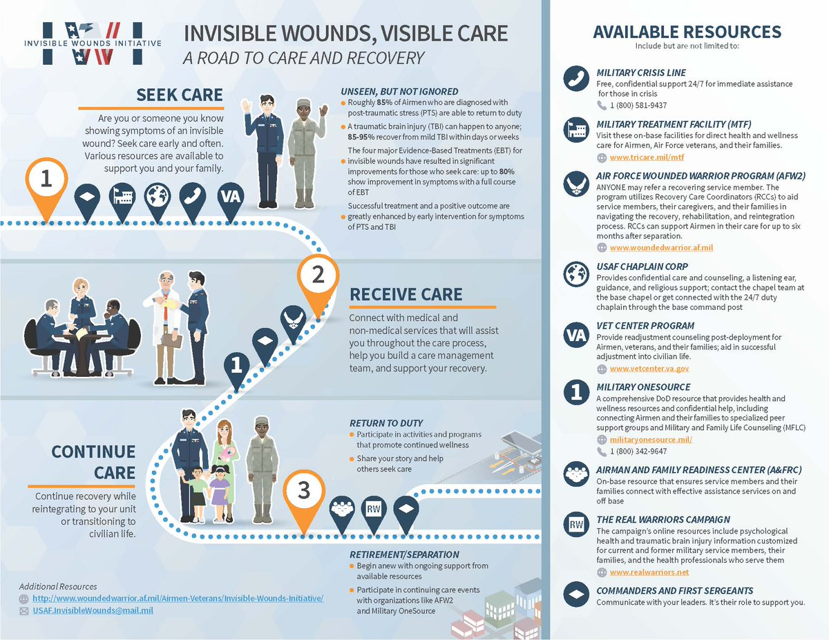 Invisible Wounds, Visible Care: A Road to Care and Recovery. 1. Seek Care: Are yo or someone you know showing symptoms of an invisible wound? Seek care early and often. Many resources are available to support you and your family. 2. Receive Care: Connect with medical and non-medical services that will assist you throughout the care process, help you build a care management team, and support your recovery. 3. Continued Care: Continue recovery while reintegrating into your unit or transitioning into civilian life.