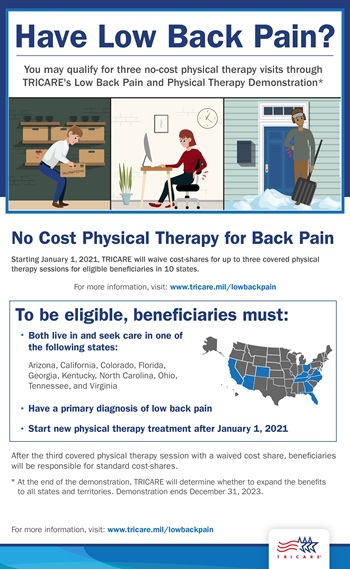 Infographic featuring images of people with low back pain and explaining that TRICARE will waive cost-shares for up to three low back pain physical therapy sessions for  beneficiaries in ten demonstration states, if beneficiaries meet eligibility criteria.