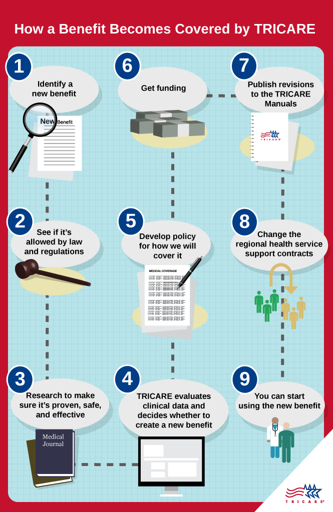Infographic depicted steps for a benefit to become covered by TRICARE