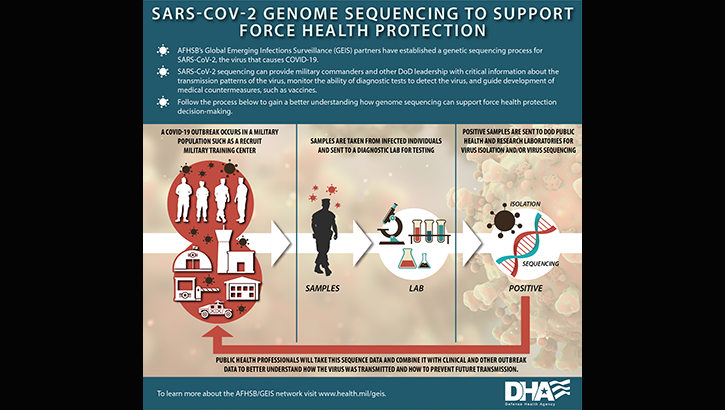 Infographic describing how DoD was able to conduct genome sequencing on the COVID-19 virus