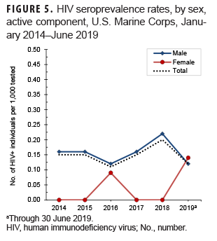 HIV seroprevalence rates, by sex, active component, U.S. Marine Corps, January 2014–June 2019