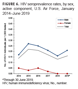 HIV seroprevalence rates, by sex, active component, U.S. Air Force, January 2014–June 2019