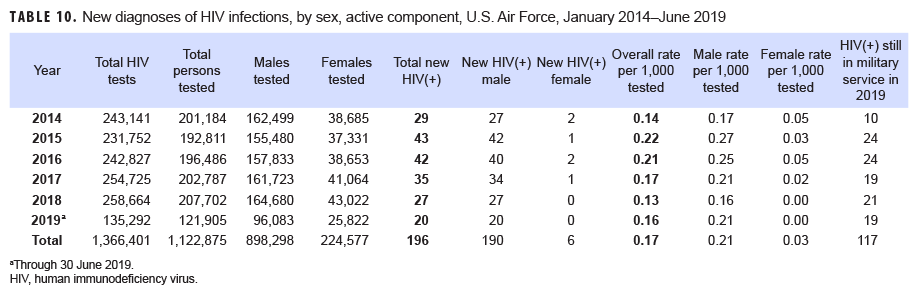 New diagnoses of HIV infections, by sex, active component, U.S. Air Force, January 2014–June 2019