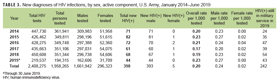 New diagnoses of HIV infections, by sex, active component, U.S. Army, January 2014–June 2019