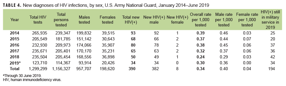 New diagnoses of HIV infections, by sex, U.S. Army National Guard, January 2014–June 2019