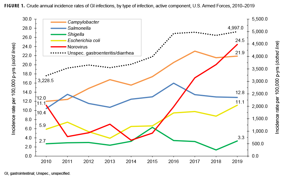 FIGURE 1. Crude annual incidence rates of GI infections, by type of infection, active component, U.S. Armed Forces, 2010–2019