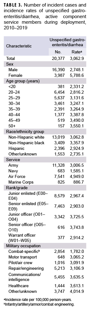 TABLE 3. Number of incident cases and incidence rates of unspecified gastroenteritis/diarrhea, active component service members during deployment, 2010–2019