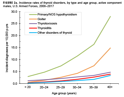 Thyroid Disorders Active Component U S Armed Forces 2008 2017