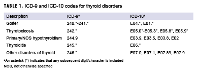 Thyroid Disorders, Active Component, U S  Armed Forces, 2008