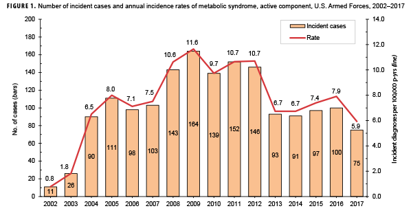 Incidence and Prevalence of the Metabolic Syndrome Using ICD-9 and
