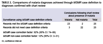 Comparisons of malaria diagnoses achieved through MSMR case definition to diagnoses confirmed with chart review
