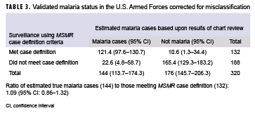 Validated malaria status in the U.S. Armed Forces corrected for misclassification