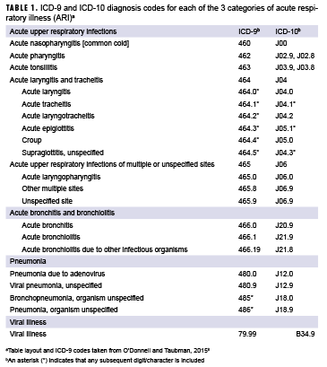 ICD-9 and ICD-10 diagnosis codes for each of the 3 categories of acute respiratory illness (ARI)a