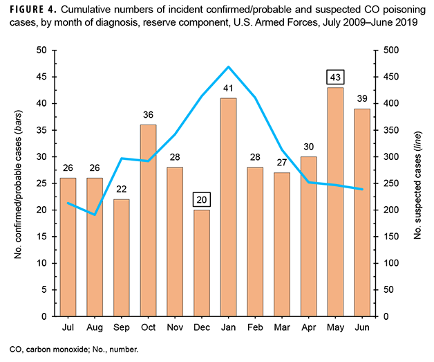 Cumulative numbers of incident confirmed/probable and suspected CO poisoning cases, by month of diagnosis, reserve component, U.S. Armed Forces, July 2009–June 2019
