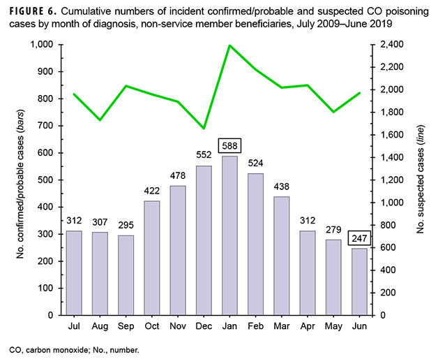 Cumulative numbers of incident confirmed/probable and suspected CO poisoning cases by month of diagnosis, non-service member beneficiaries, July 2009–June 2019