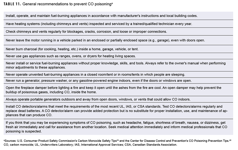 General recommendations to prevent CO poisoning