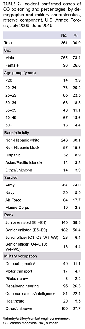 Incident confirmed cases of CO poisoning and percentages, by demographic and military characteristics, reserve component, U.S. Armed Forces, July 2009–June 2019