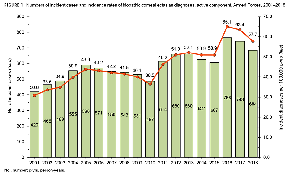 Numbers of incident cases and incidence rates of idopathic corneal ectasias diagnoses, active component, Armed Forces, 2001–2018