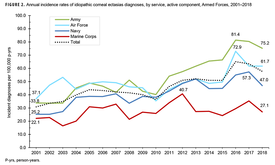 Annual incidence rates of idiopathic corneal ectasias diagnoses, by service, active component, Armed Forces, 2001–2018