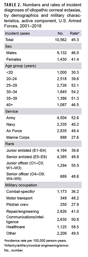 Numbers and rates of incident diagnoses of idiopathic corneal ectasias, by demographics and military characteristics, active component, U.S. Armed Forces, 2001–2018
